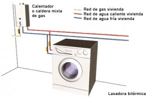 Blog de modus vivendi electrodom sticos bit rmicos ideas for Lavavajillas no calienta el agua